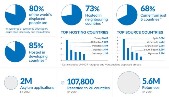 Data från UNHCR